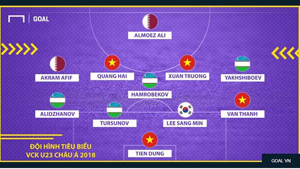 4 cầu thủ U23 VN trong đội hình tiêu biểu U23 châu Á